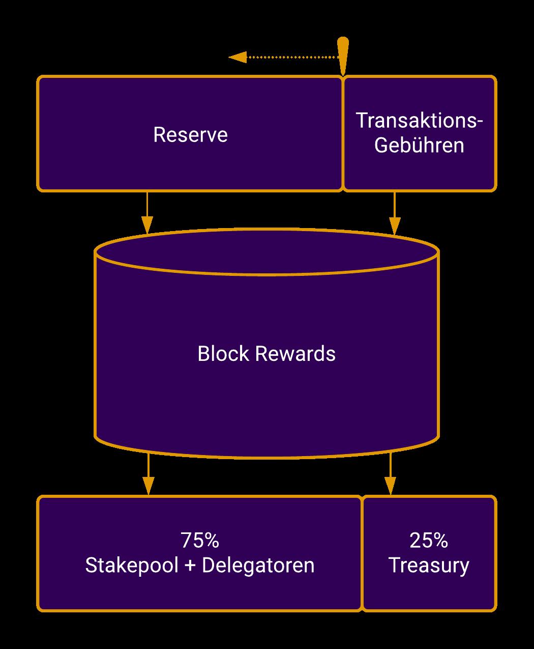 cardano_ada_staking_block_rewards
